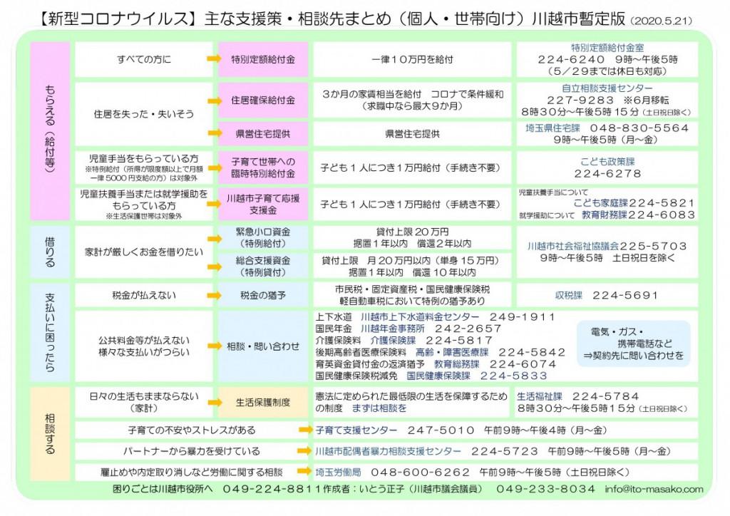 _川越市新型コロナウイルス支援相談先一覧20200522